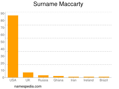 Surname Maccarty