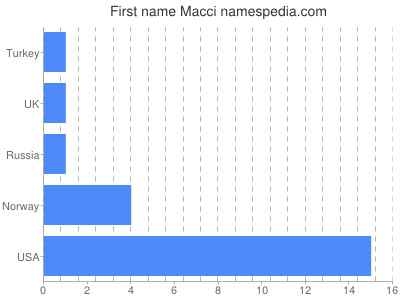 Given name Macci