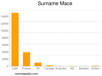 Surname Mace