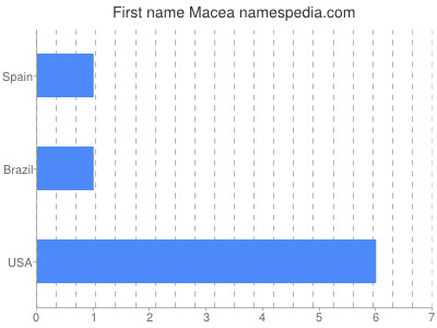 Given name Macea