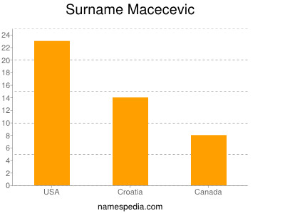 Surname Macecevic