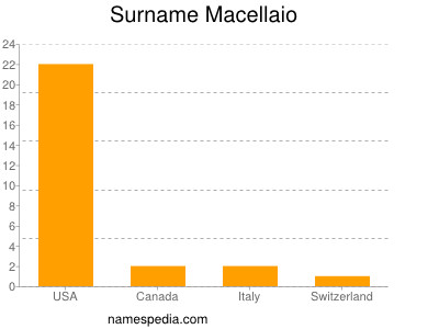 Surname Macellaio