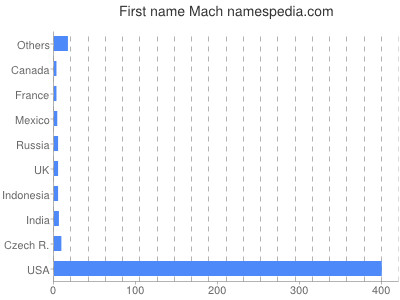 Given name Mach
