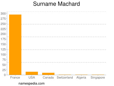 Surname Machard
