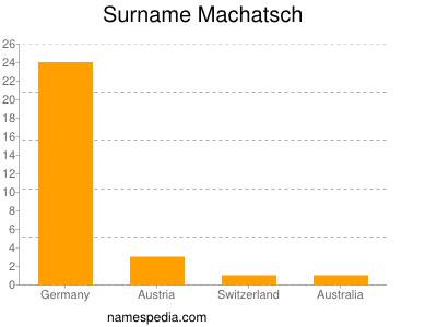 Surname Machatsch