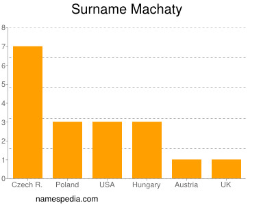 Surname Machaty