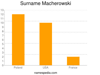 Surname Macherowski