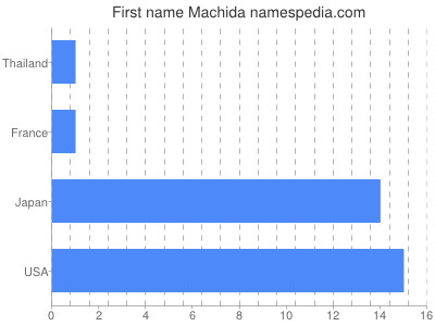 Given name Machida