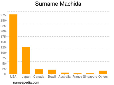 Surname Machida