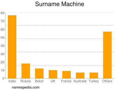 Surname Machine