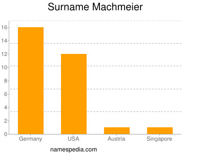 Surname Machmeier