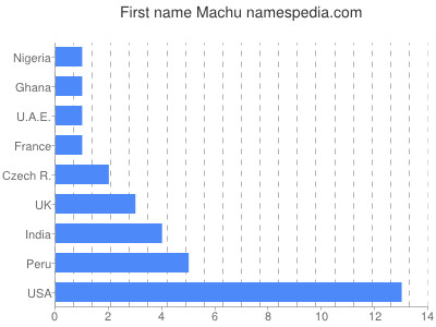 Given name Machu