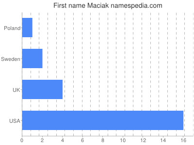 Given name Maciak