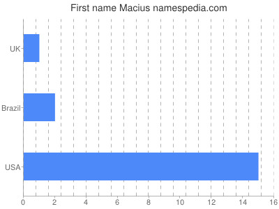 Given name Macius