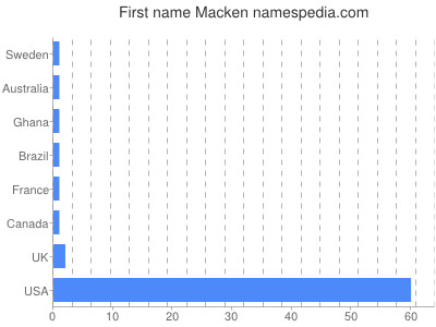 Given name Macken