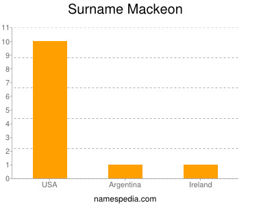 Surname Mackeon