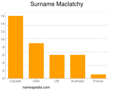 Surname Maclatchy