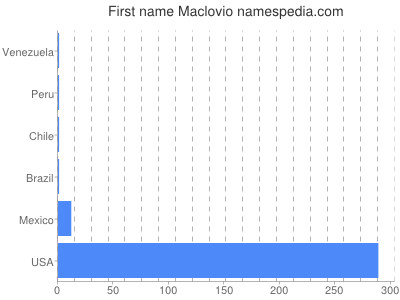 Given name Maclovio