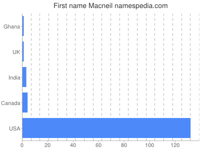 Given name Macneil