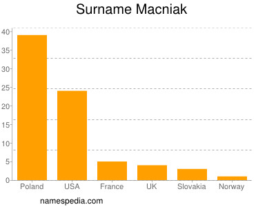 Surname Macniak