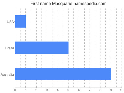 Given name Macquarie