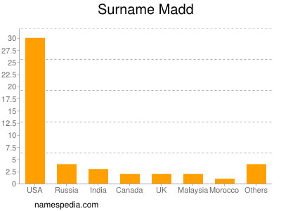Surname Madd