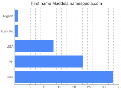 Given name Maddela