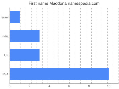 Given name Maddona