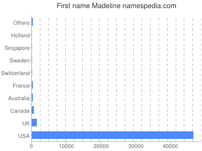 Given name Madeline