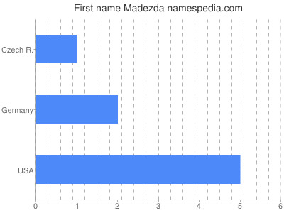 Given name Madezda