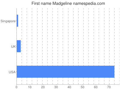 Given name Madgeline