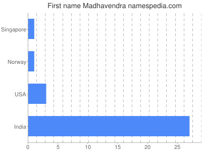 Given name Madhavendra