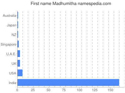Given name Madhumitha