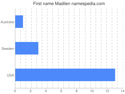 Given name Madilen