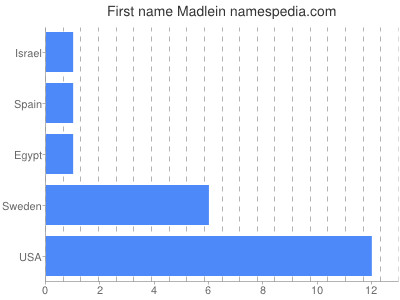 Given name Madlein