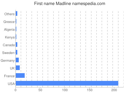 Given name Madline