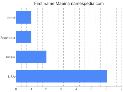 Given name Maeina
