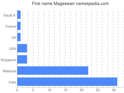 Given name Mageswari