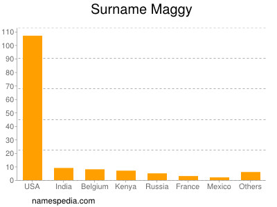 Surname Maggy