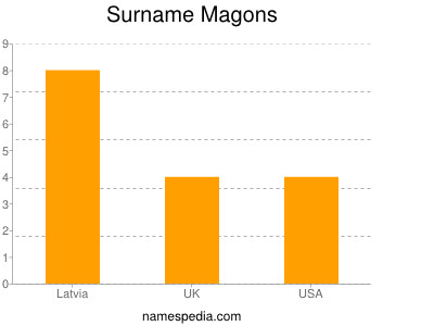 Surname Magons