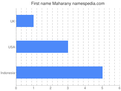Given name Maharany