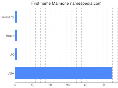 Given name Maimone