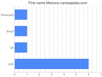 Given name Mairana