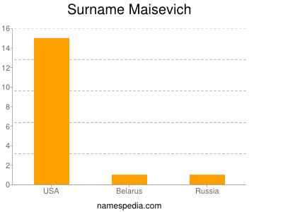 Surname Maisevich