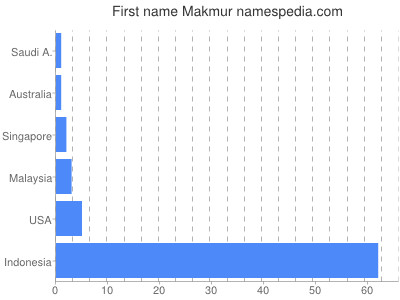 Given name Makmur
