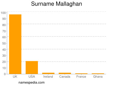 Surname Mallaghan
