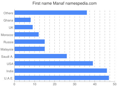 Given name Manaf
