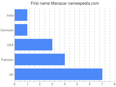 Given name Manazar
