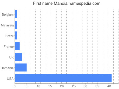 Given name Mandia