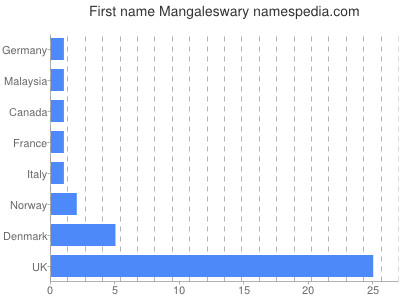 Given name Mangaleswary